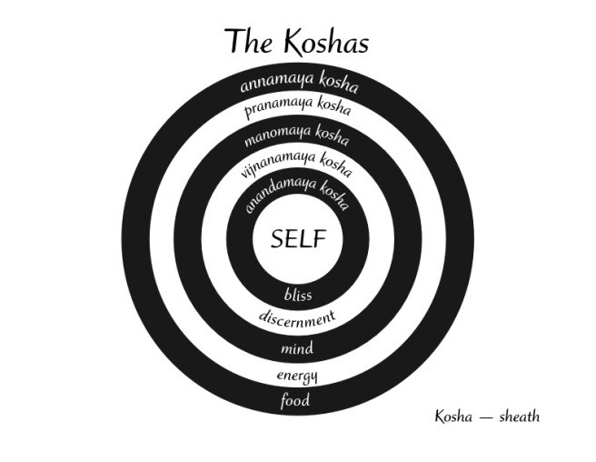 Iyengar Yoga - les koshas