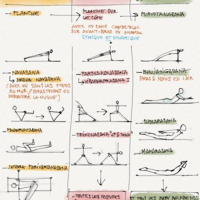 tableau des exercices de yoga pour le renforcement musculaire pour le bas du dos